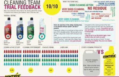 Infographic style customer feedback