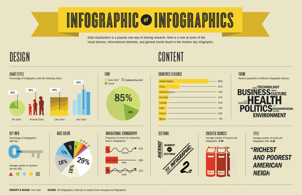 An infographic of infographics